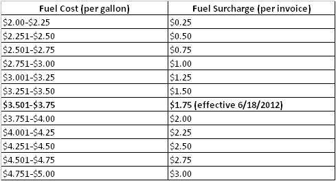 Fuel Surcharge Reduced Again The Coffee Refreshment Experts