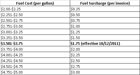 Fuel Surcharge Reduced The Coffee Refreshment Experts
