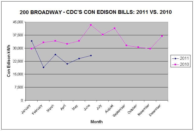 CDC's 200 Broadway Month-By-Month Electricity Usage