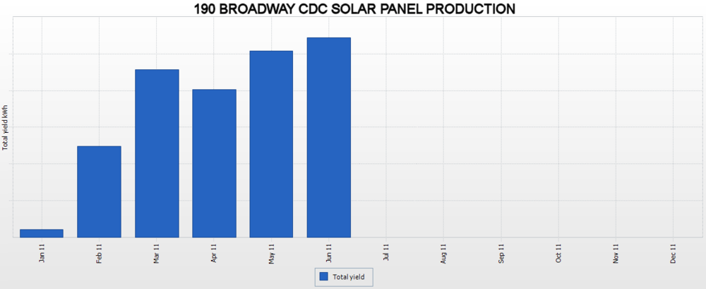 190 Broadway Solar Power Generation Through July 2011