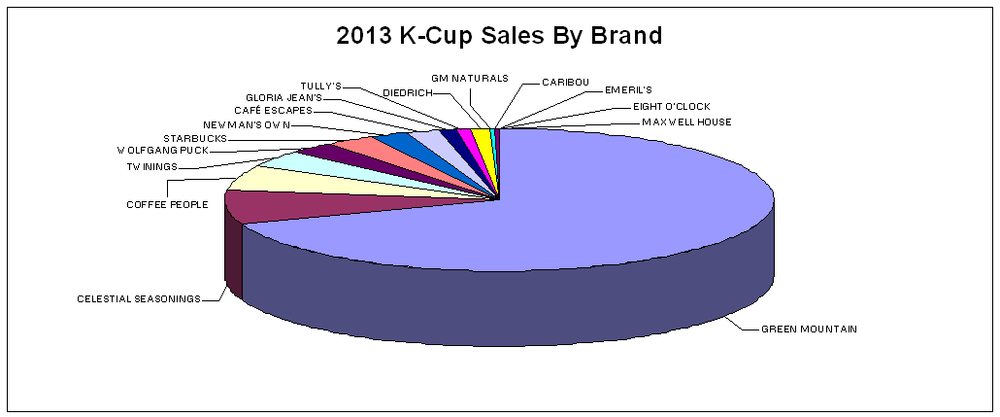 CDC's Top Selling K-Cup Brands