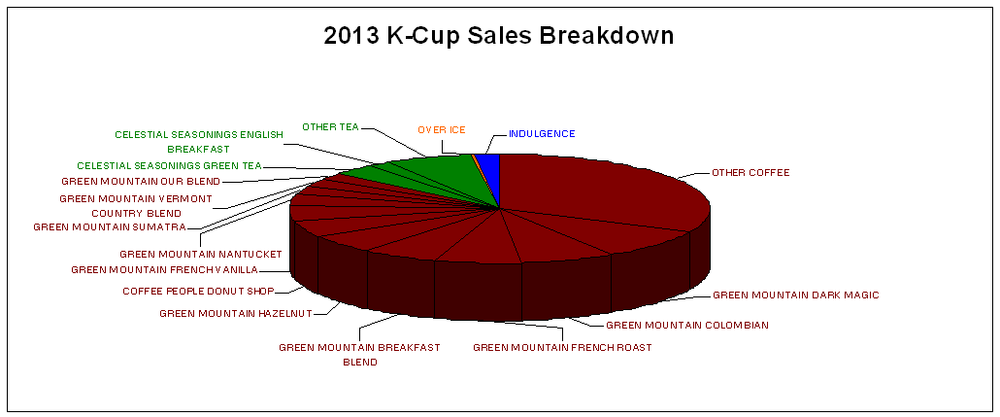 CDC's Top Selling K-Cup Products
