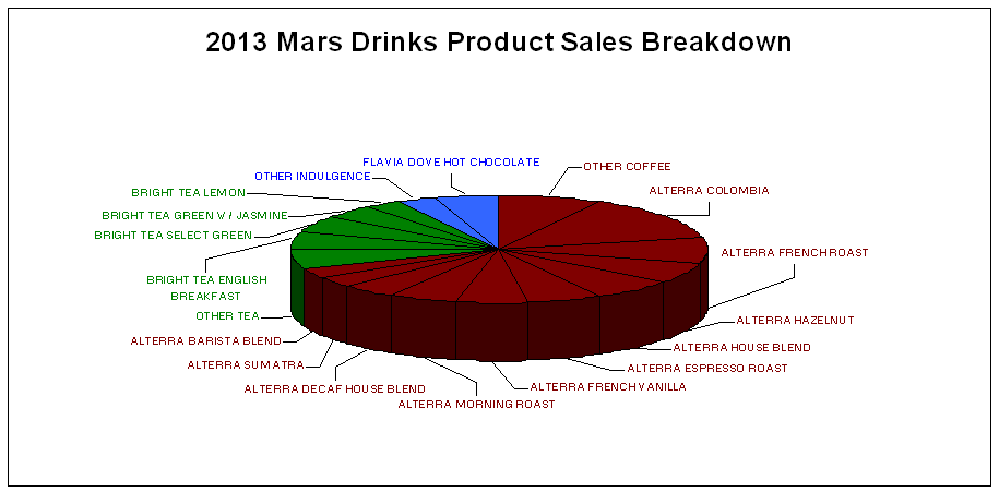 CDC's 2013 Top Selling Mars Drinks