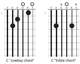 C Voicings
