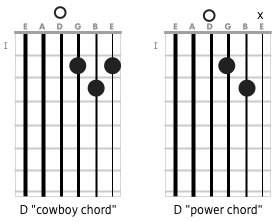 D Voicings