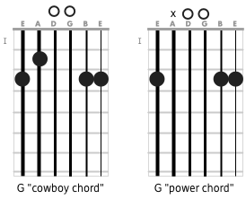 G Voicings