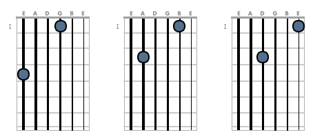 Octave shapes (two skipped strings)