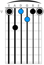 The tri-tone in a 7th chord