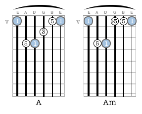 Major & minor chords—a difference of one note