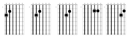 Major thirds shape (adjacent strings)