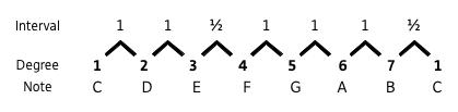 C Major Scale Chart