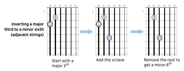 Inverting major thirds to minor sixths