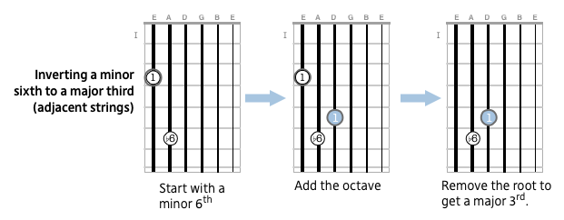 Inverting minor sixths to major thirds