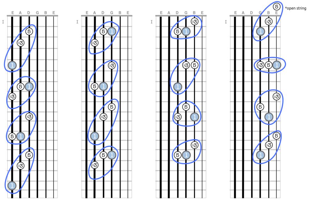 Minor Triads — Six String Recess