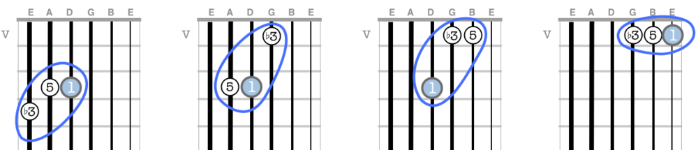 A minor triads across the neck