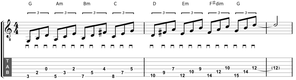 The G major scale harmonized up the neck as triads