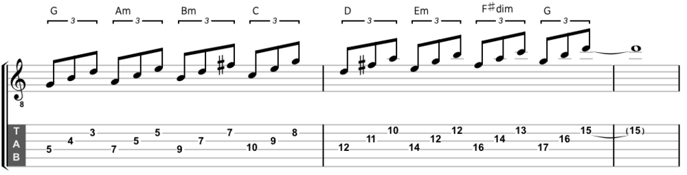 The G major scale harmonized on the fourth, third and second strings