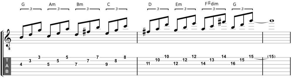 The G major scale harmonized on the third, second and first strings