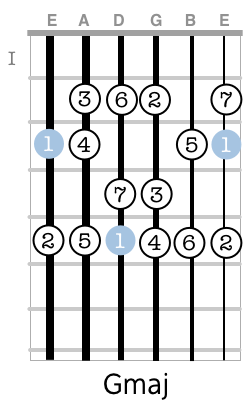 G major scale at the second position