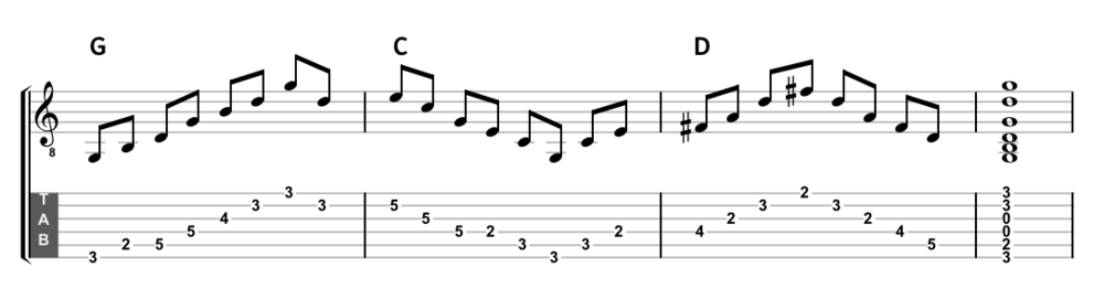Arpeggios over G, C & D with minimal movement.