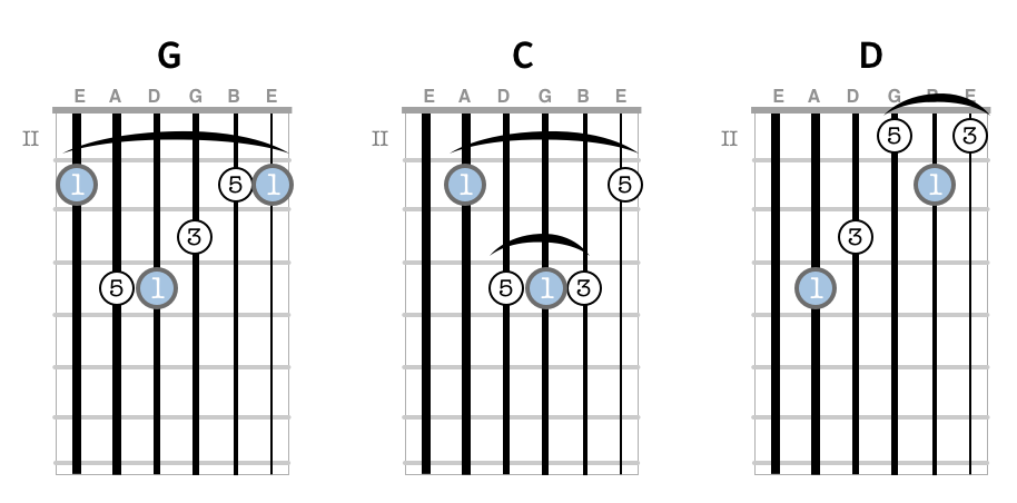 The underlying chord forms for G, C and D