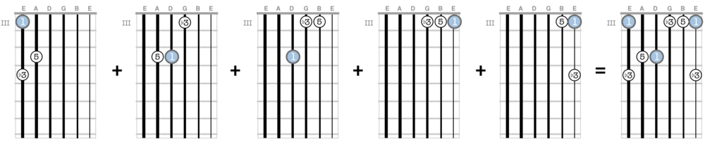 G minor arpeggios in the third position