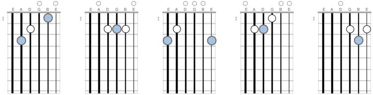 Cowboy Chords Gallery Chord Guitar Finger Position