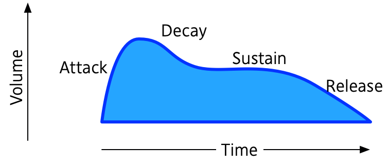 The ADSR envelope describes the volume of a sound over time