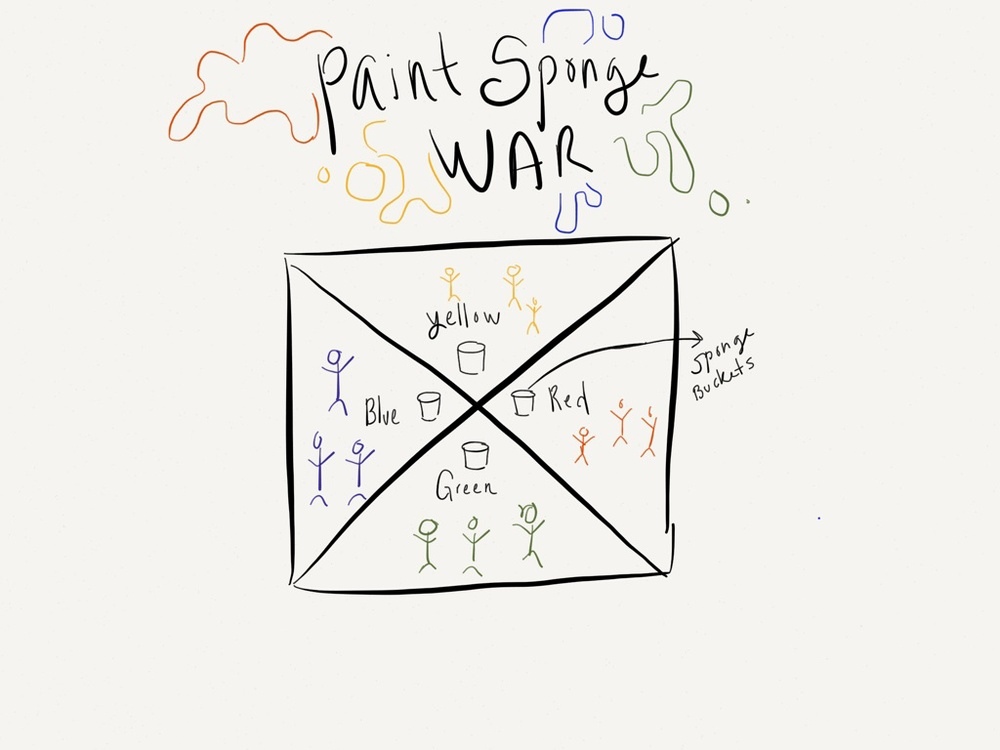 Paint Sponge War Diagram.jpg