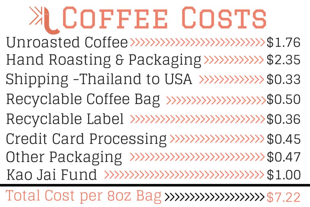 Kao Jai Coffee Cost