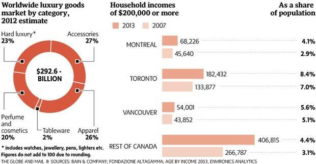 Montreal has the second-highest number of Canadian households (after Toronto) earning over $200,000 annually. Image: The Globe & Mail