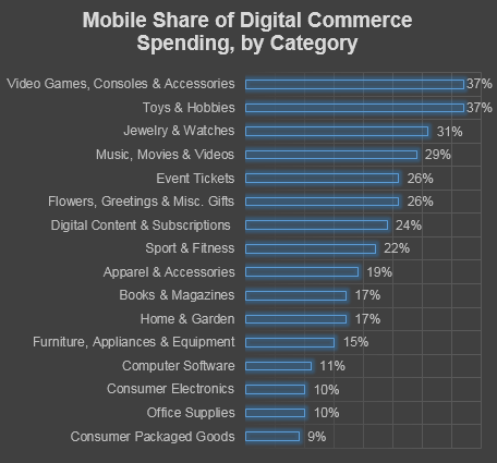 Source: comScore e-Commerce & m-Commerce Measurement, State of the U.S. Online Retail Economy in Q1 2015