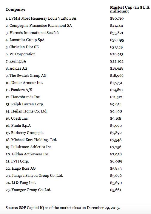 Top luxury companies