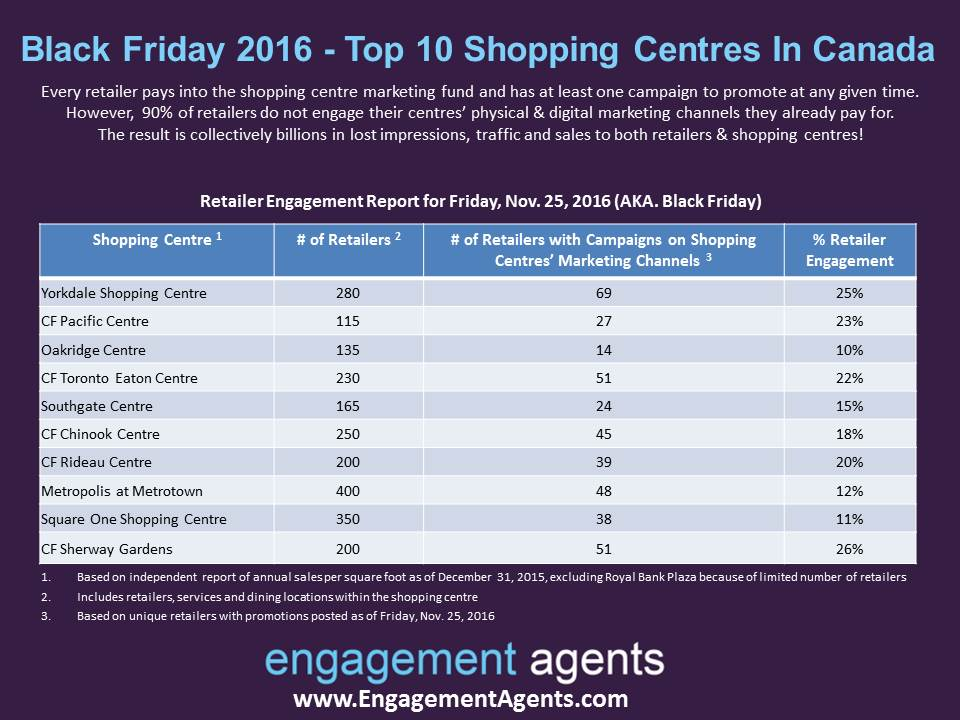 Black Friday Retailer & Mall Results - Engagement Agents.jpg