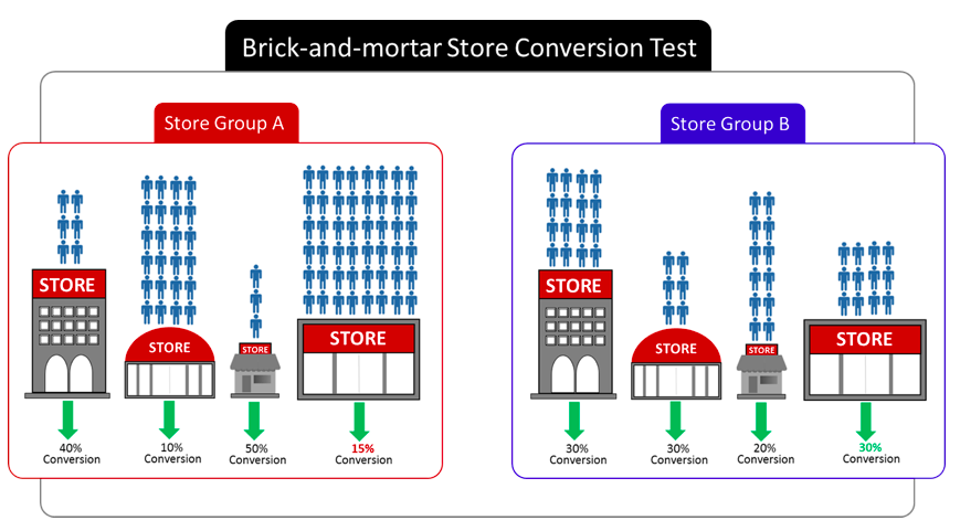 Brick And Mortar Retailers Secret Weapon Conversion Rate Optimization