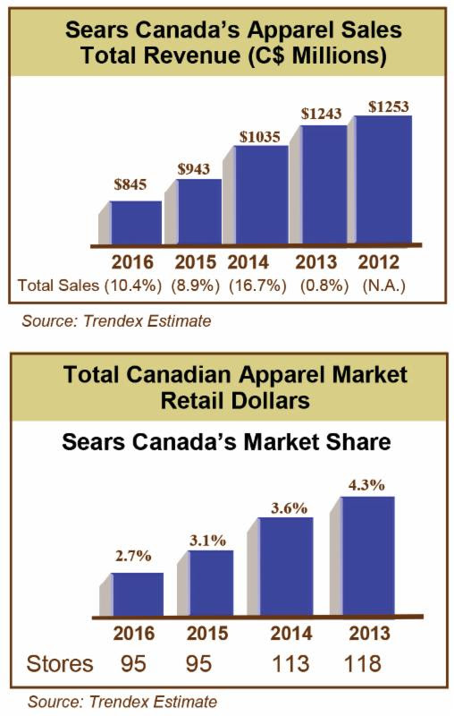 Sears Stats 1.jpg