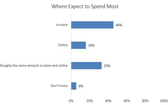 CPA Canada Survey