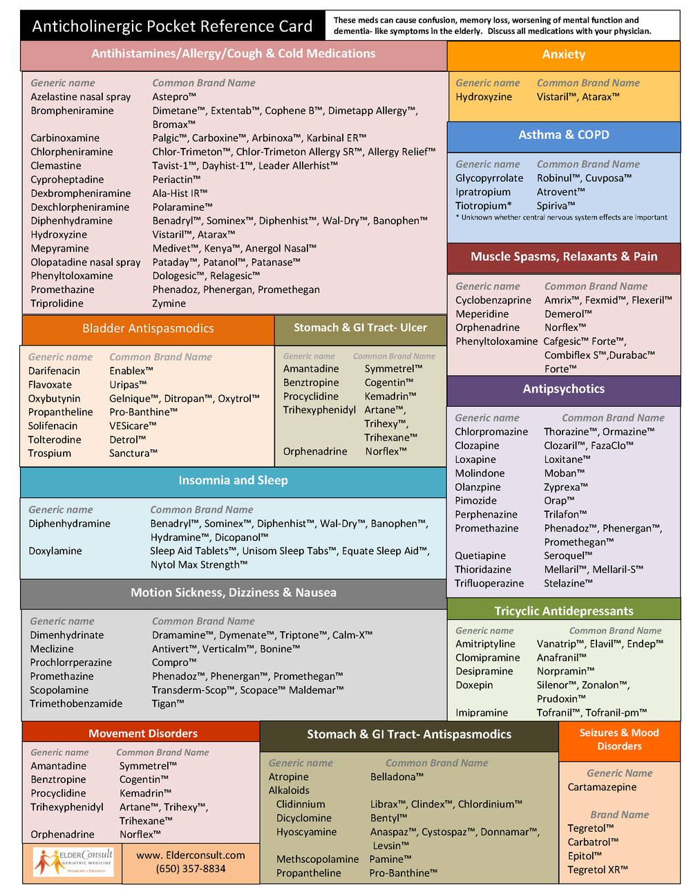 Anticholinergic Pocket Reference Card- ECGM 2018.png