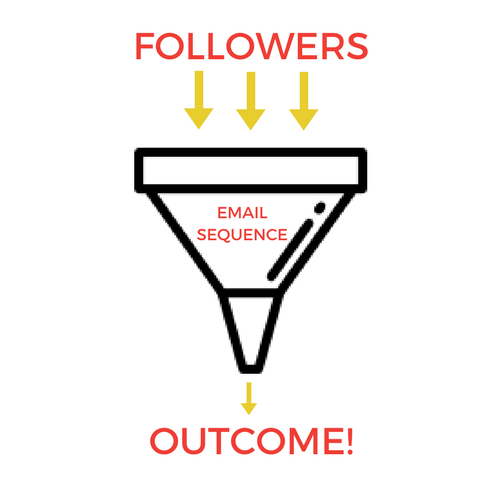 A sales funnel in its most basic terms describes the process followers go through when they opt-in to your email list, you send them a sequence of emails, and (hopefully) they come out the other end with your ideal outcome. That could be a sale, a signup, a registration...you name it!