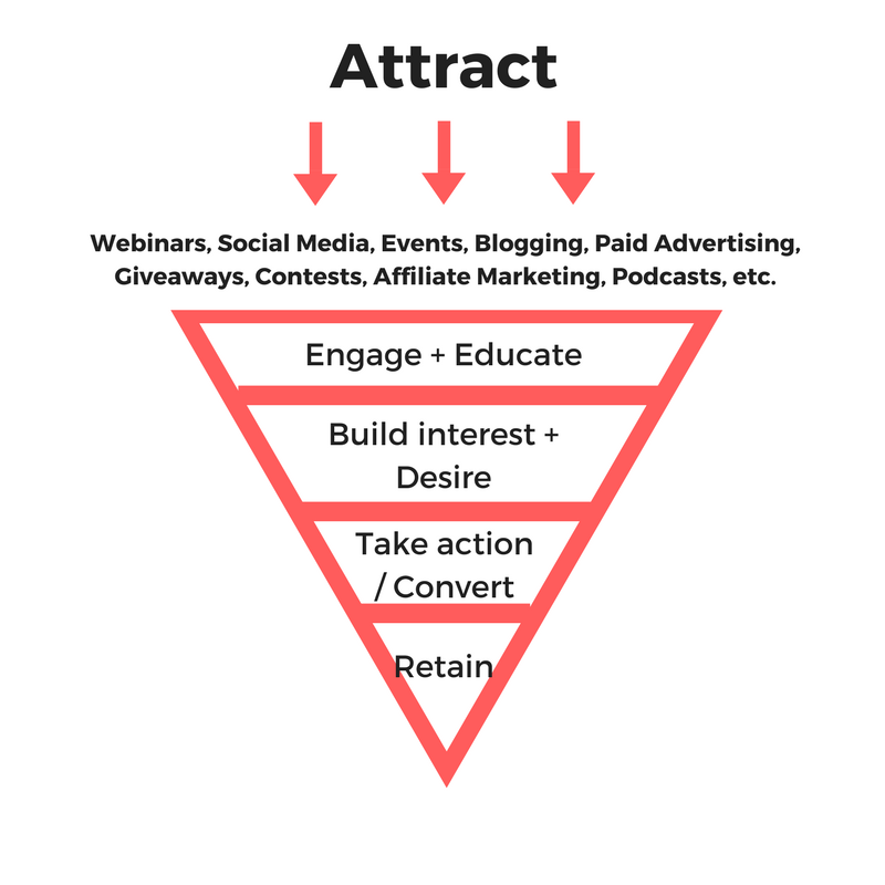 The 5 stages of a successful funnel -- attract, engage/educate, build interest + desire, take action/convert, and refer/retain. More on YourFirstShop.co!