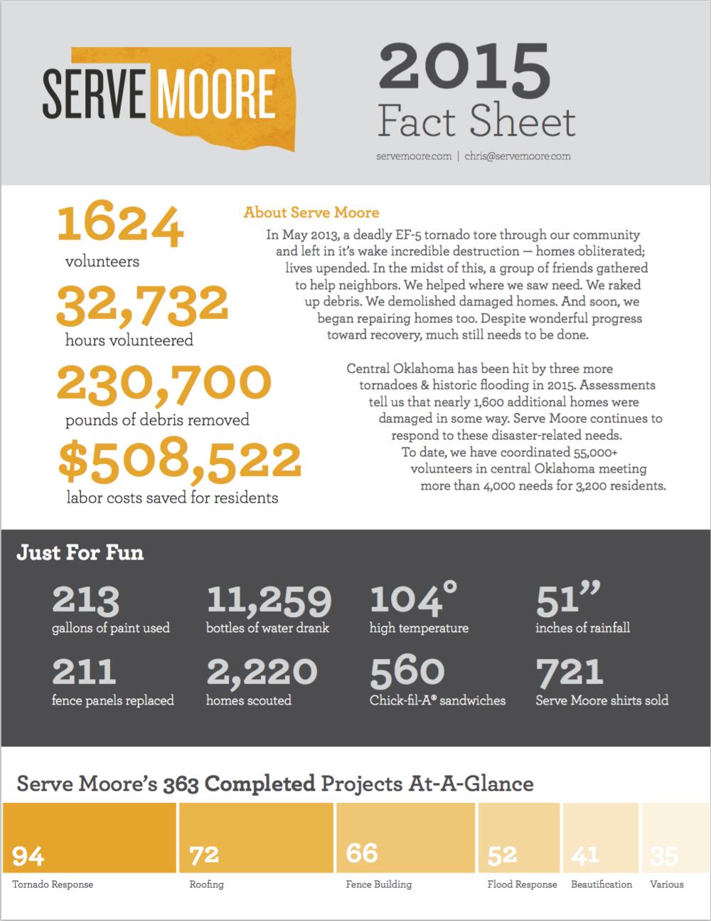 2015 Fact Sheet | PDF