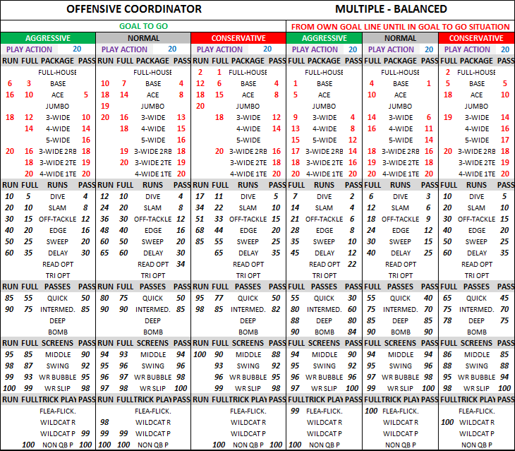 football offensive game plan template