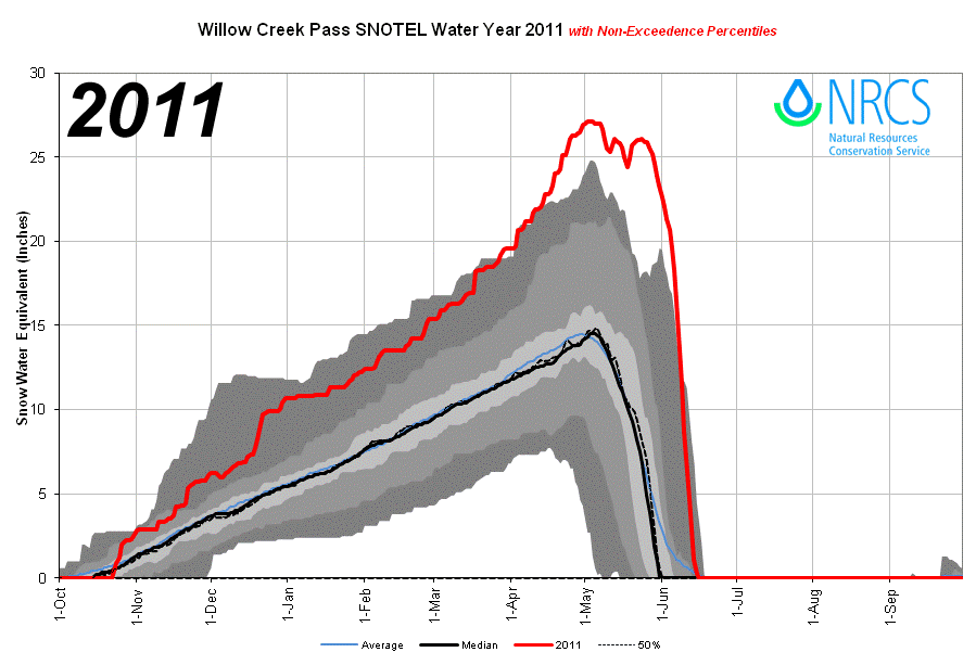 WillowCreekPass_proj_2011.png