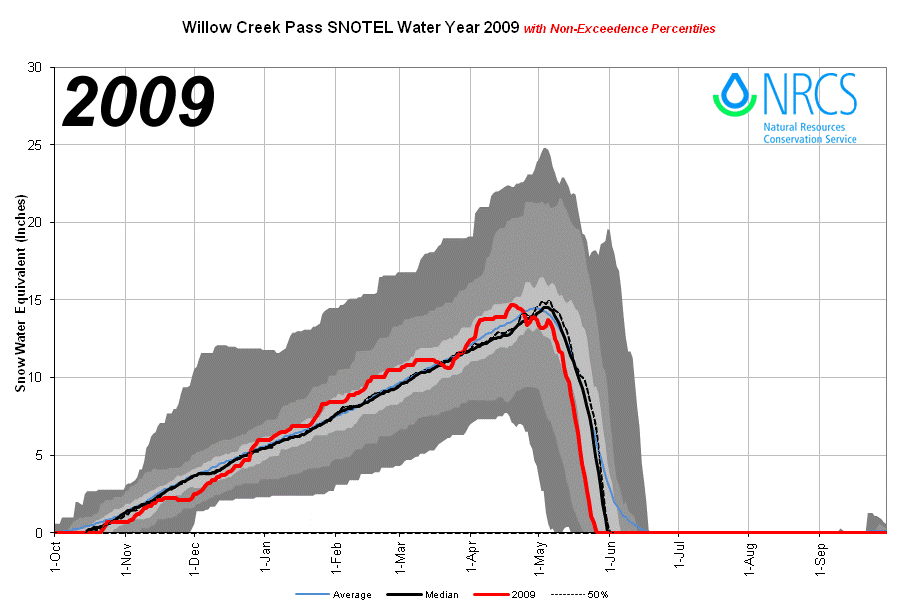 WillowCreekPass_proj_2009.png