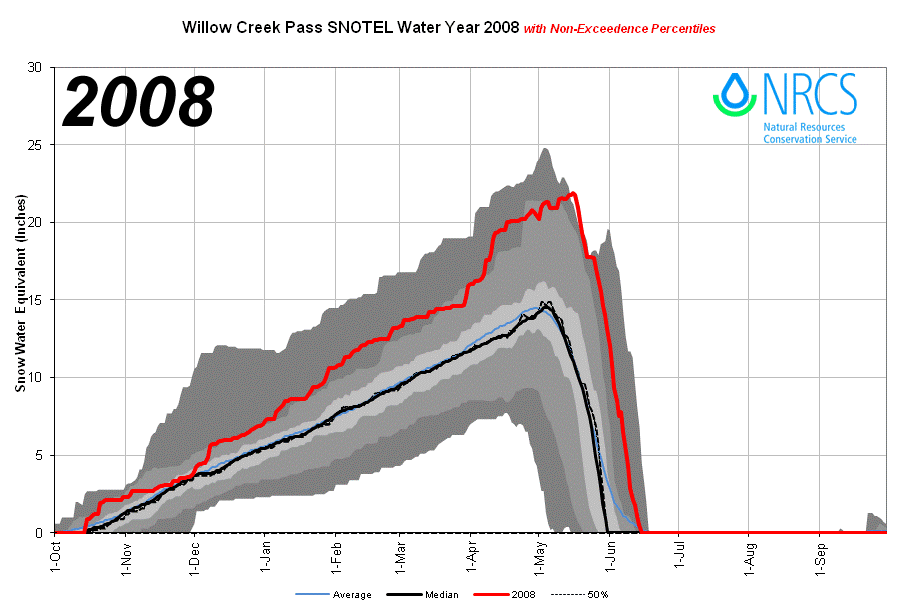 WillowCreekPass_proj_2008.png