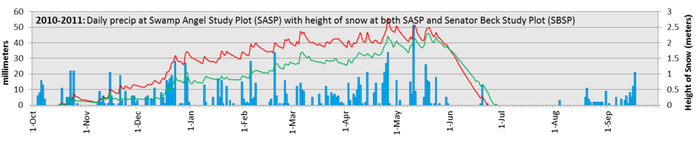 HS-DailyPrecip_2010-2011_BIG.fw.png