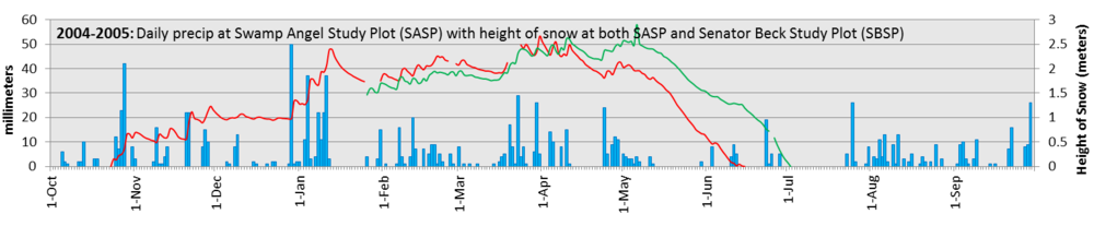 HS-DailyPrecip_2004-2005_BIG.fw.png