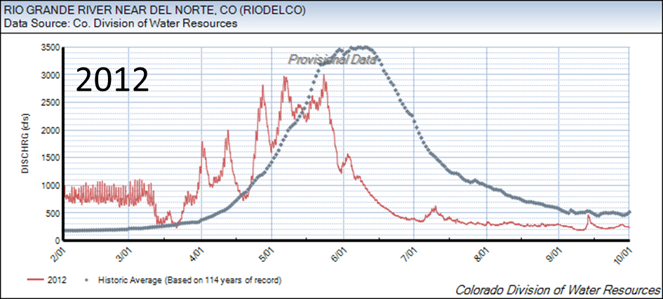 RioGrande_DelNorte_2012_labeled.png