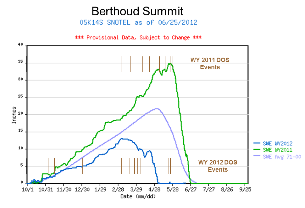 Berthoud Summit Snotel SWE accumulation and ablation for Water Years 2011 and 2012, with dust-on-snow events shown, by date, as brown bars for both water years (as observed at the Senator Beck Basin Study Area).