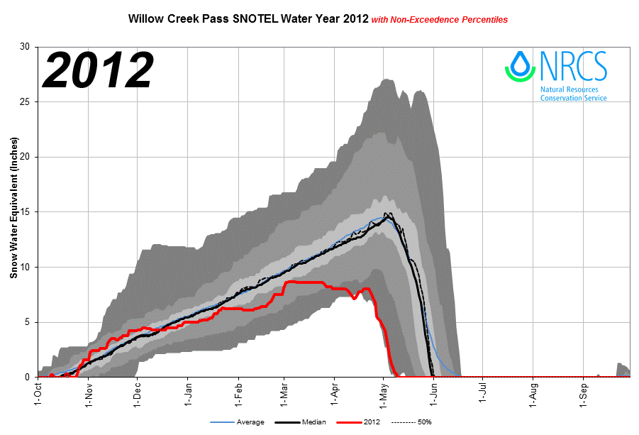 WillowCreekPass_proj_2012.png